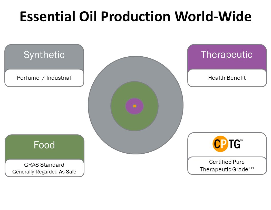 Essential Oil Production World-Wide Synthetic Perfume / Industrial Food GRAS Standard Generally Regarded As Safe Therapeutic Health Benefit Certified