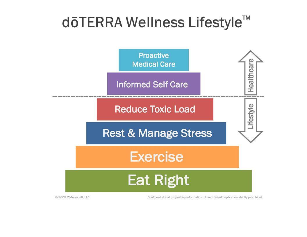 dōTERRA Wellness Lifestyle