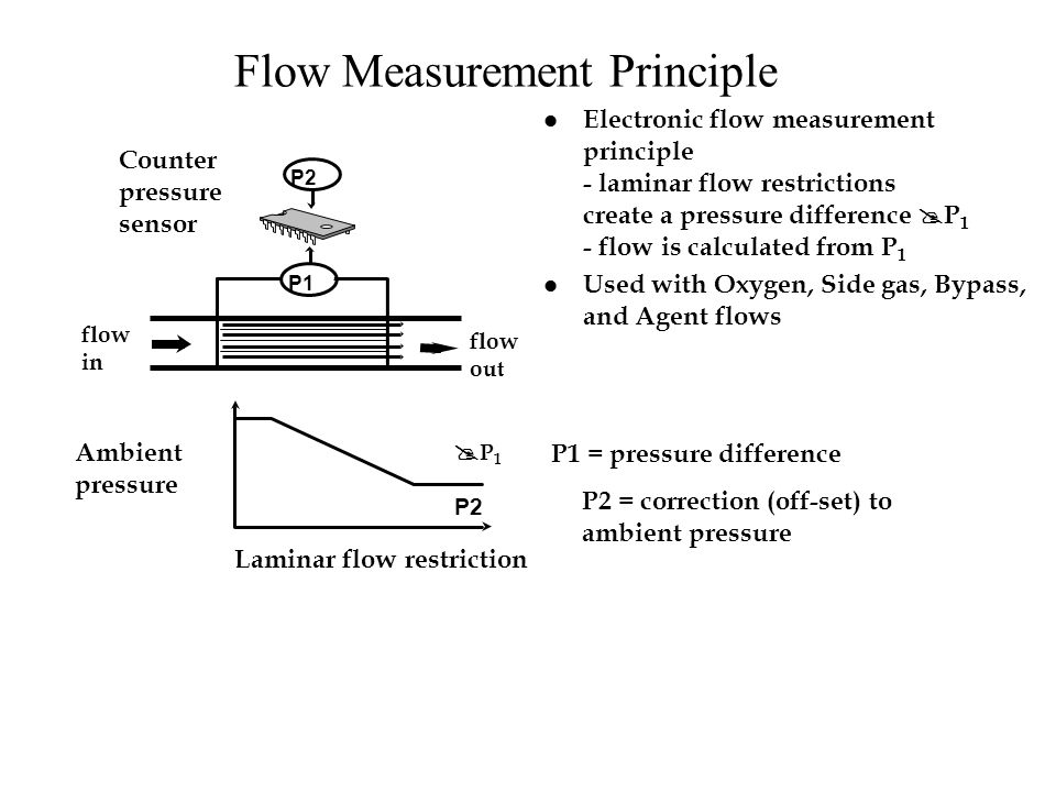 Flow Measurement Principle P1 P2 Counter pressure sensor flow in flow out Electronic flow measurement principle - laminar flow restrictions create a pressure difference P 1 - flow is calculated from P 1 l Used with Oxygen, Side gas, Bypass, and Agent flows Laminar flow restriction P 1 Ambient pressure P2 P1 = pressure difference P2 = correction (off-set) to ambient pressure