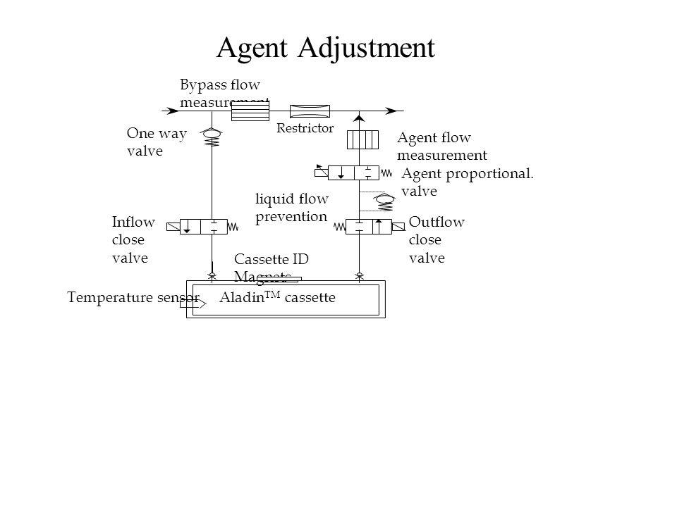 Agent Adjustment Bypass flow measurement Agent flow measurement Aladin TM cassetteTemperature sensor Cassette ID Magnets Agent proportional.