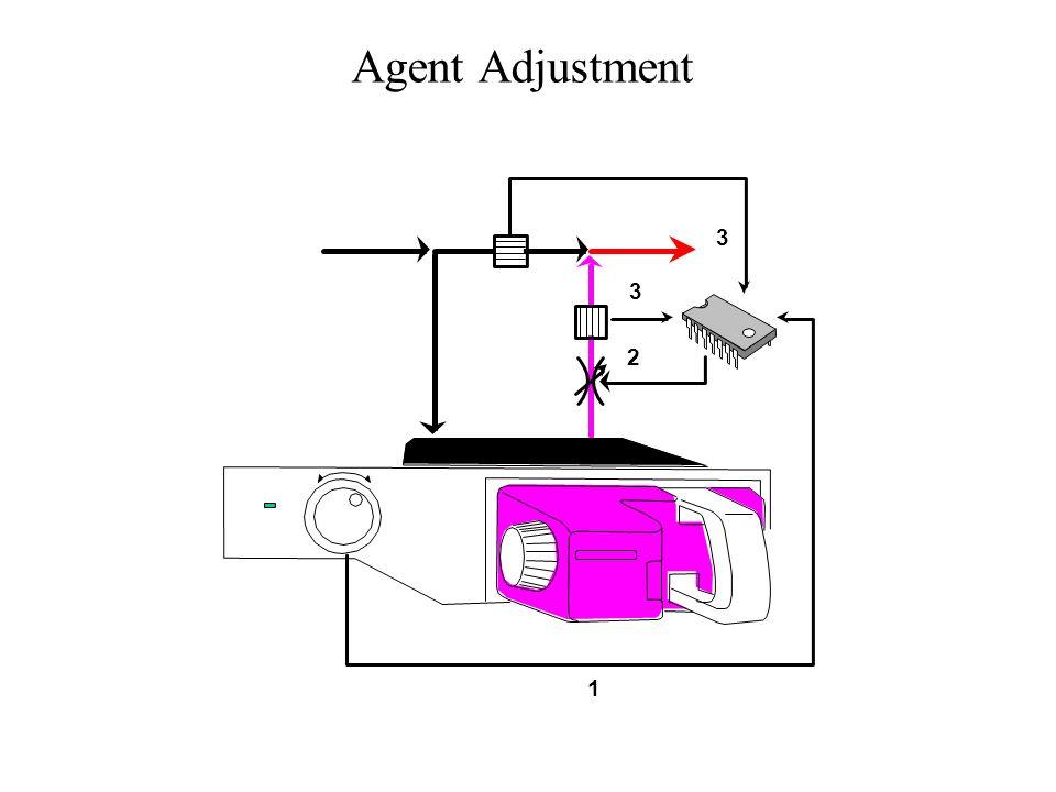 Agent Adjustment 1 2 3 3
