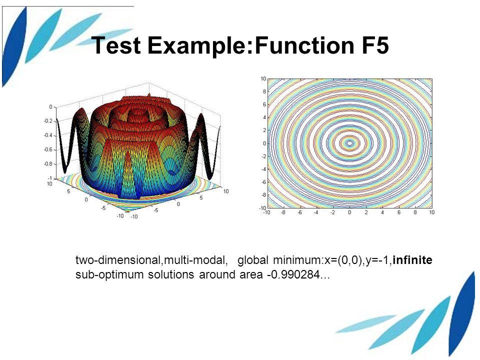 Test Example:Function F5 two-dimensional,multi-modal, global minimum:x=(0,0),y=-1,infinite sub-optimum solutions around area -0.990284...