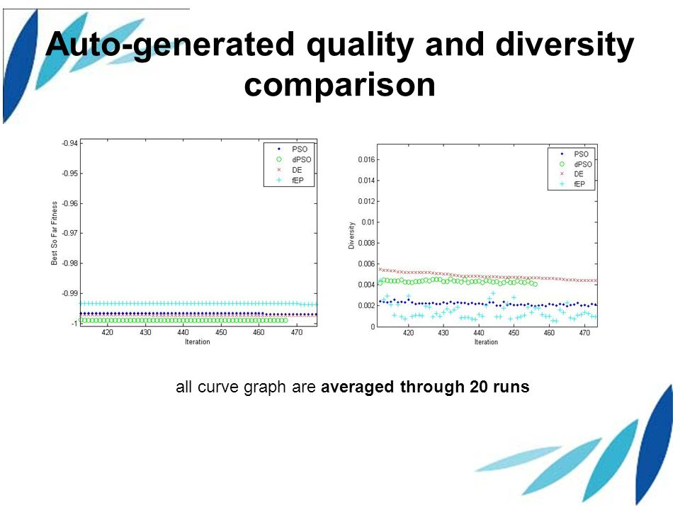 Auto-generated quality and diversity comparison all curve graph are averaged through 20 runs