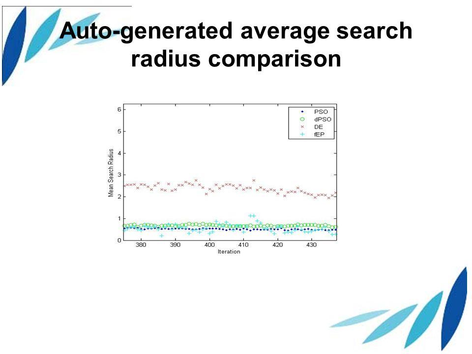 Auto-generated average search radius comparison