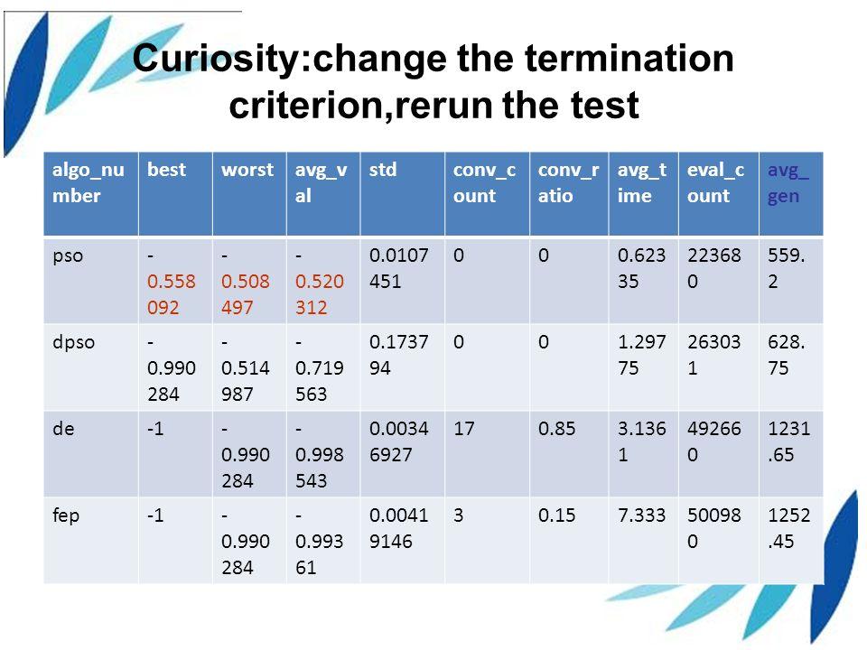 Curiosity:change the termination criterion,rerun the test algo_nu mber bestworstavg_v al stdconv_c ount conv_r atio avg_t ime eval_c ount avg_ gen pso- 0.558 092 - 0.508 497 - 0.520 312 0.0107 451 000.623 35 22368 0 559.