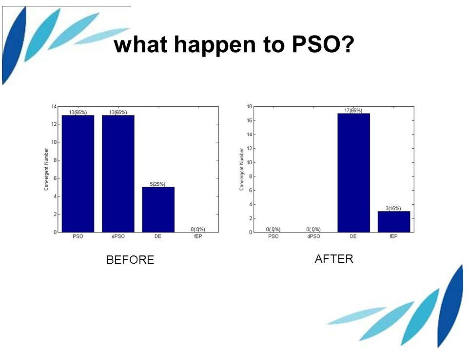 what happen to PSO BEFORE AFTER