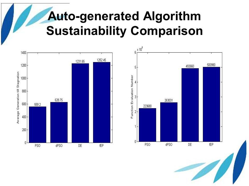 Auto-generated Algorithm Sustainability Comparison