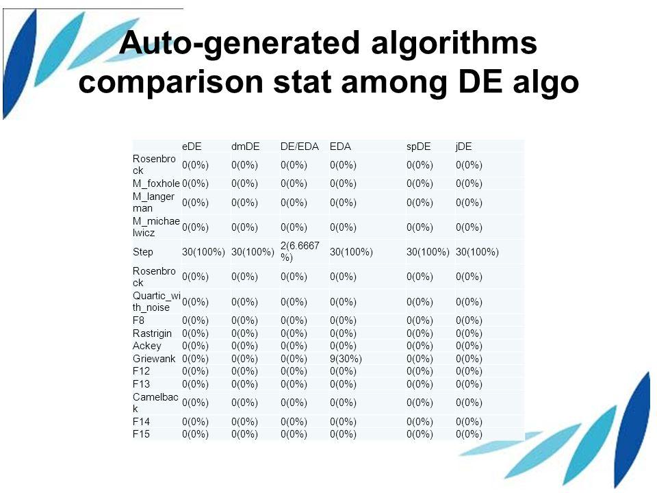 Auto-generated algorithms comparison stat among DE algo eDEdmDEDE/EDAEDAspDEjDE Rosenbro ck 0(0%) M_foxhole0(0%) M_langer man 0(0%) M_michae lwicz 0(0%) Step30(100%) 2(6.6667 %) 30(100%) Rosenbro ck 0(0%) Quartic_wi th_noise 0(0%) F80(0%) Rastrigin0(0%) Ackey0(0%) Griewank0(0%) 9(30%)0(0%) F120(0%) F130(0%) Camelbac k 0(0%) F140(0%) F150(0%)