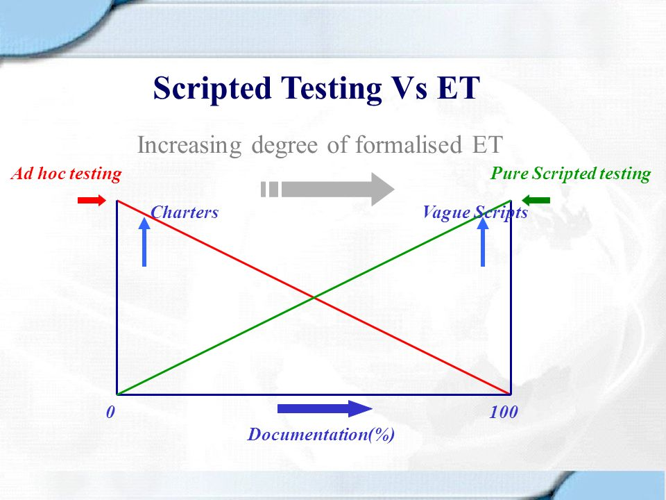 Scripted Testing Vs ET 0 100 Documentation(%) Pure Scripted testingAd hoc testing Increasing degree of formalised ET ChartersVague Scripts