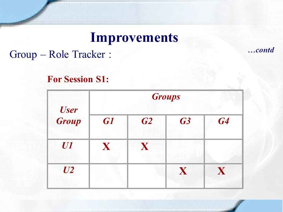 Group – Role Tracker : Improvements …contd User Group Groups G1G2G3G4 U1 X X U2 X X For Session S1: