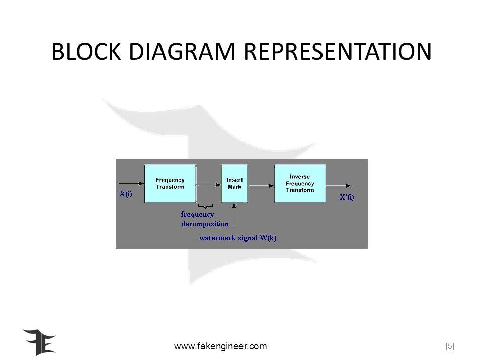 www.fakengineer.com BLOCK DIAGRAM REPRESENTATION [5]
