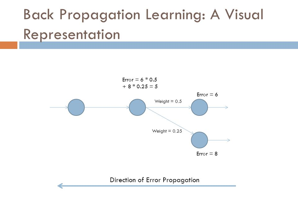 Back Propagation Learning: A Visual Representation Error = 6 Error = 8 Weight = 0.25 Weight = 0.5 Error = 6 * 0.5 + 8 * 0.25 = 5 Direction of Error Pr