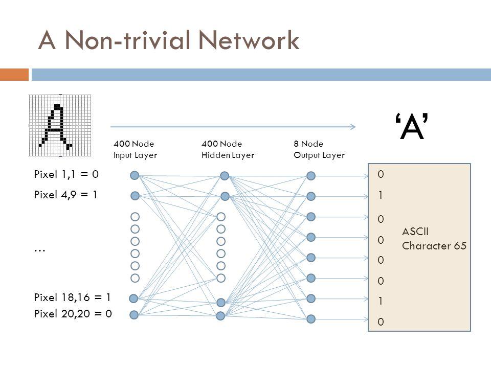 A Non-trivial Network A Pixel 1,1 = 0 Pixel 4,9 = 1 Pixel 18,16 = 1 Pixel 20,20 = 0 … 0 1 0 0 0 0 1 0 ASCII Character 65 400 Node Input Layer 400 Node