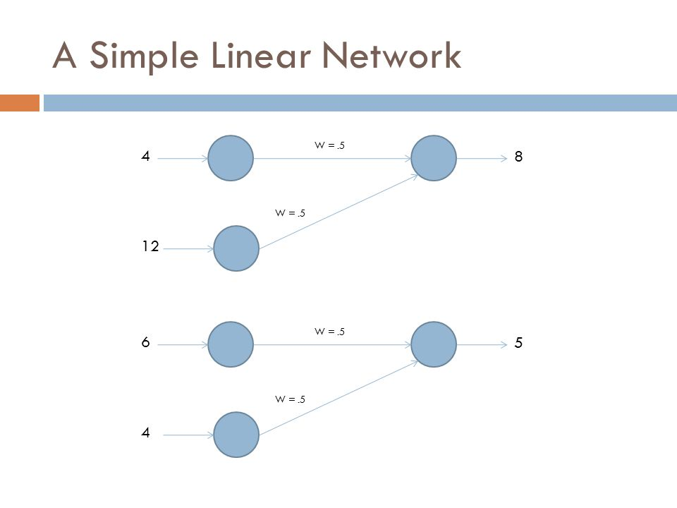 A Simple Linear Network 4 12 8 W =.5 6 4 5