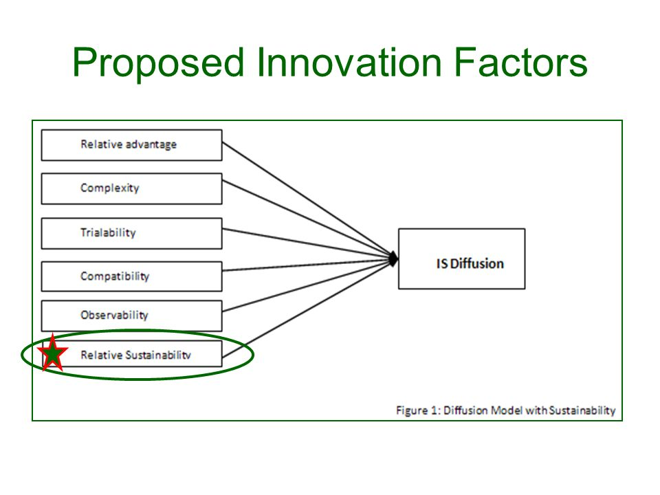 Proposed Innovation Factors