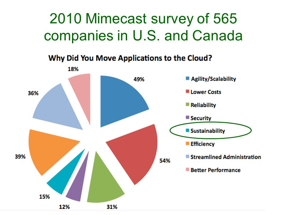 2010 Mimecast survey of 565 companies in U.S. and Canada