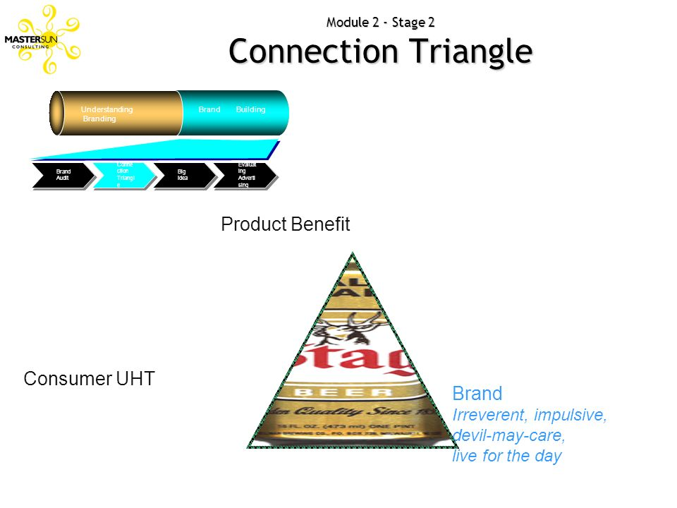 Module 2 - Stage 2 Connection Triangle Understanding Branding Brand Building Evaluat ing Adverti sing Big Idea Conne ction Triangl e Brand Audit Produ