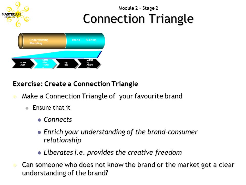 Module 2 - Stage 2 Connection Triangle Understanding Branding Brand Building Evaluat ing Adverti sing Big Idea Conne ction Triangl e Brand Audit Exerc