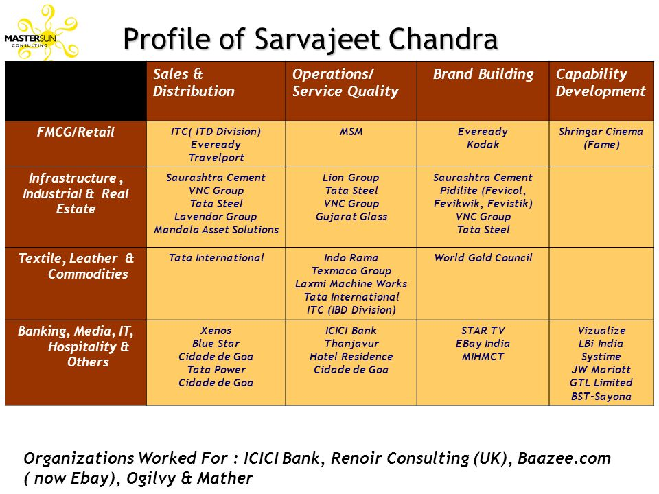 Profile of Sarvajeet Chandra Sales & Distribution Operations/ Service Quality Brand BuildingCapability Development FMCG/Retail ITC( ITD Division) Ever