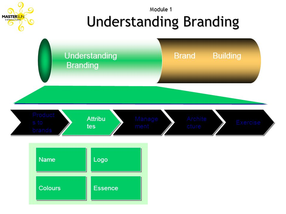 Module 1 Understanding Branding Understanding Branding Brand Building Exercise Archite cture Manage ment Attribu tes Product s to brands Name Logo Col