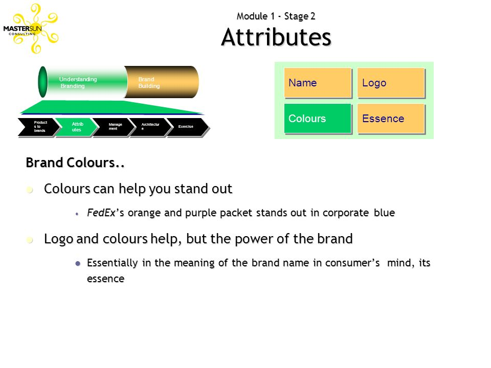 Module 1 - Stage 2 Attributes Understanding Branding Brand Building Exercise Architectur e Manage ment Attrib utes Product s to brands Name Logo Colou