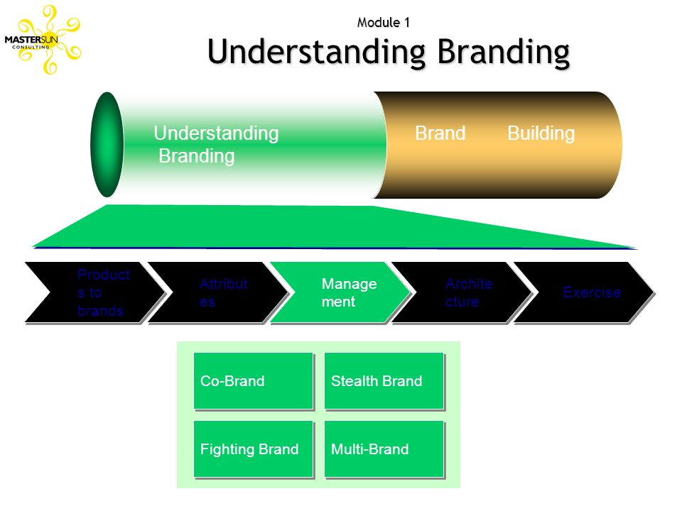 Attribut es Module 1 Understanding Branding Understanding Branding Brand Building Exercise Archite cture Product s to brands Manage ment Co-Brand Stea