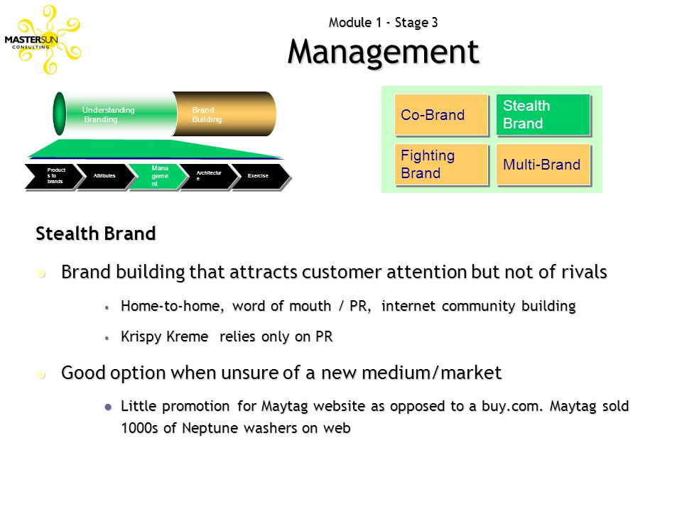 Module 1 - Stage 3 Management Understanding Branding Brand Building Exercise Architectur e Mana geme nt Attributes Product s to brands Co-Brand Stealt