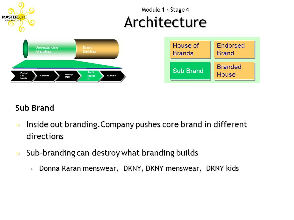 Module 1 - Stage 4 Architecture Understanding Branding Brand Building Exercise Archi tectur e Manage ment Attributes Product s to brands House of Bran