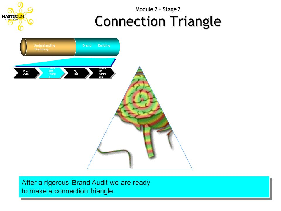 Module 2 - Stage 2 Connection Triangle Understanding Branding Brand Building Evaluat ing Adverti sing Big Idea Conne ction Triangl e Brand Audit After