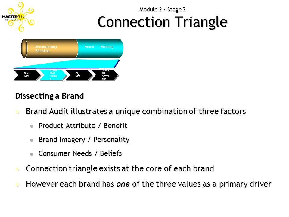 Module 2 - Stage 2 Connection Triangle Understanding Branding Brand Building Evaluat ing Adverti sing Big Idea Conne ction Triangl e Brand Audit Disse