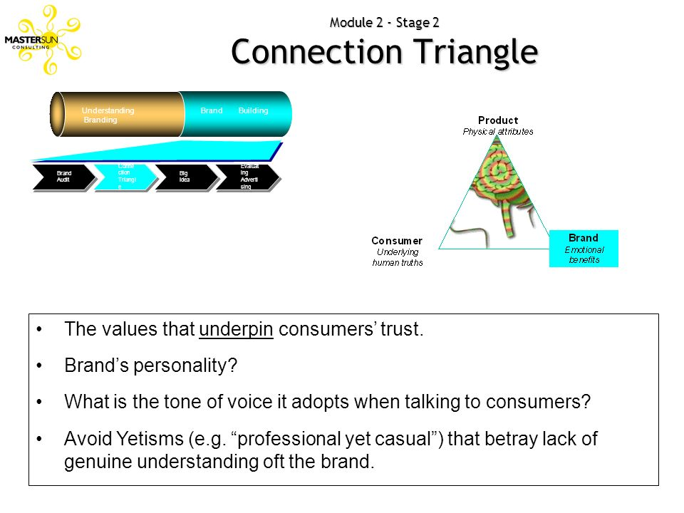 Module 2 - Stage 2 Connection Triangle Understanding Branding Brand Building Evaluat ing Adverti sing Big Idea Conne ction Triangl e Brand Audit The v
