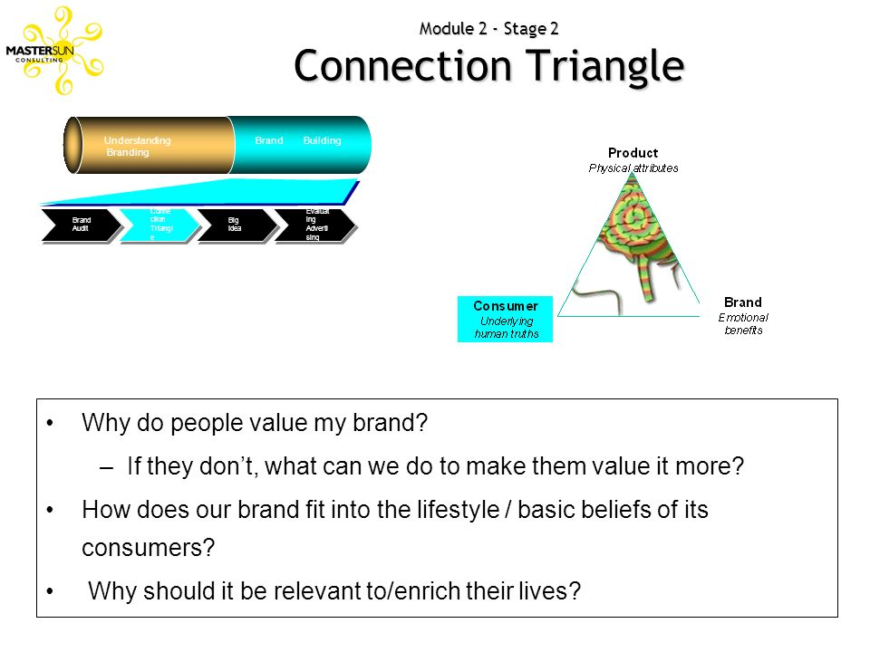Module 2 - Stage 2 Connection Triangle Understanding Branding Brand Building Evaluat ing Adverti sing Big Idea Conne ction Triangl e Brand Audit Why d