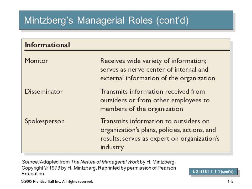 1–4 Mintzbergs Managerial Roles E X H I B I T 1–1 Source: Adapted from The Nature of Managerial Work by H.