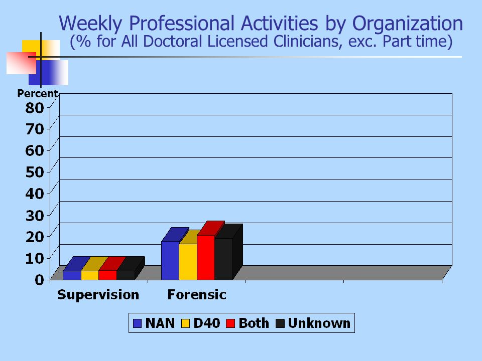 Hours Per Week Per Clinical Activity (Full-time and Full-time plus Doctoral Licensed Clinicians)
