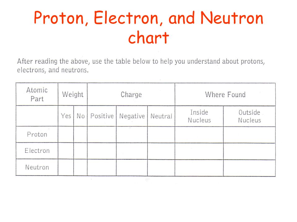 Worksheets Proton Neutron Electron Chart Worksheet 3 parts of an atom handout and highlight proton electron neutron chart