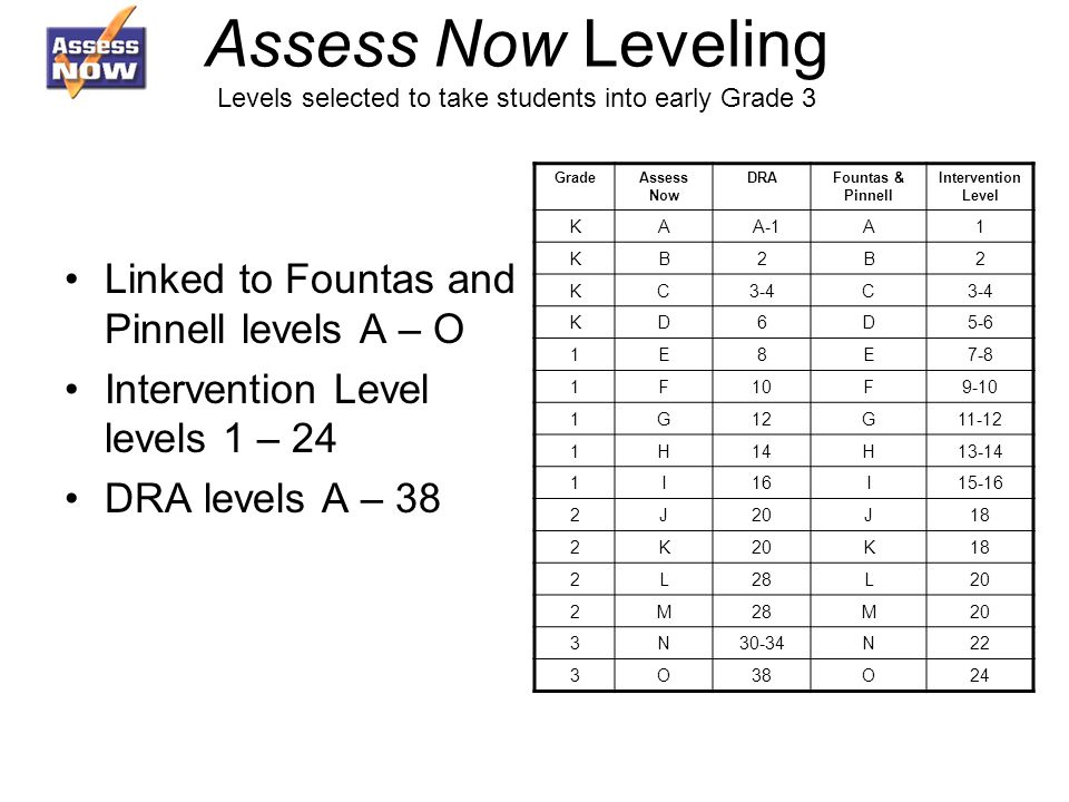 Assess Now Leveling Levels selected to take students into early Grade 3 Linked to Fountas and Pinnell levels A – O Intervention Level levels 1 – 24 DRA levels A – 38 GradeAssess Now DRAFountas & Pinnell Intervention Level KA A-1A1 KB2B2 KC3-4C KD6D5-6 1E8E7-8 1F10F9-10 1G12G H14H I16I J20J18 2K20K18 2L28L20 2M28M20 3N30-34N22 3O38O24