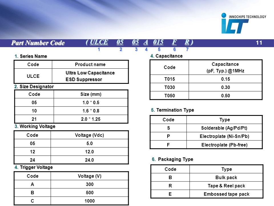 11 1. Series Name CodeProduct name ULCE Ultra Low Capacitance ESD Suppressor 2.
