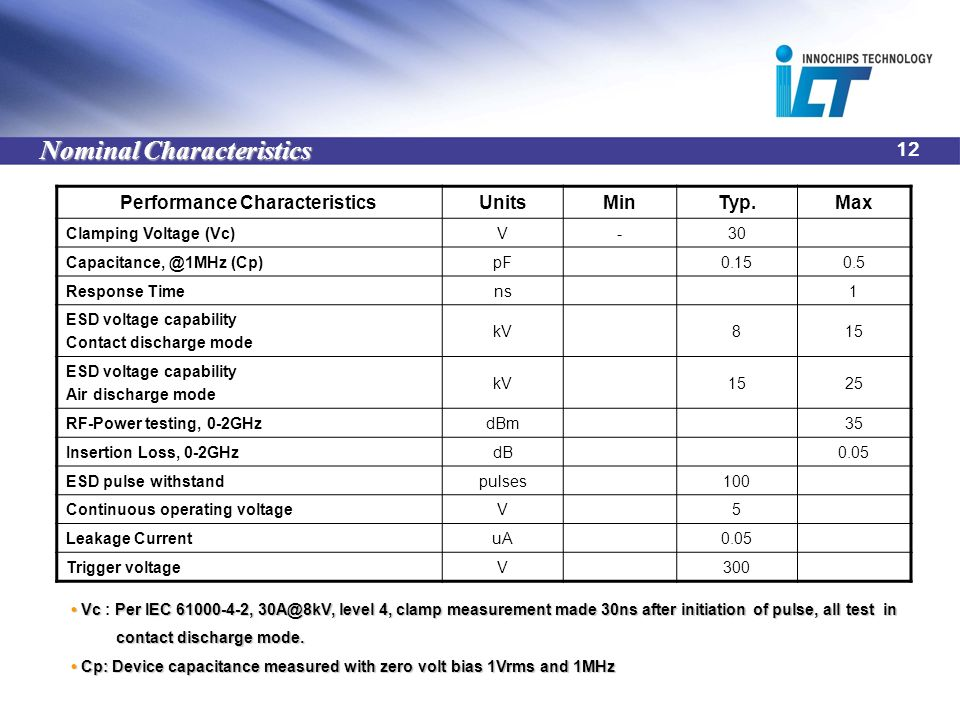 12 Nominal Characteristics Performance CharacteristicsUnitsMinTyp.Max Clamping Voltage (Vc)V-30 Capacitance, @1MHz (Cp)pF0.150.5 Response Timens1 ESD voltage capability Contact discharge mode kV815 ESD voltage capability Air discharge mode kV1525 RF-Power testing, 0-2GHzdBm35 Insertion Loss, 0-2GHzdB0.05 ESD pulse withstandpulses100 Continuous operating voltageV5 Leakage CurrentuA0.05 Trigger voltageV300 VcPer IEC 61000-4-2, 30A@8kV, level 4, clamp measurement made 30ns after initiation of pulse, all test in Vc : Per IEC 61000-4-2, 30A@8kV, level 4, clamp measurement made 30ns after initiation of pulse, all test in contact discharge mode.