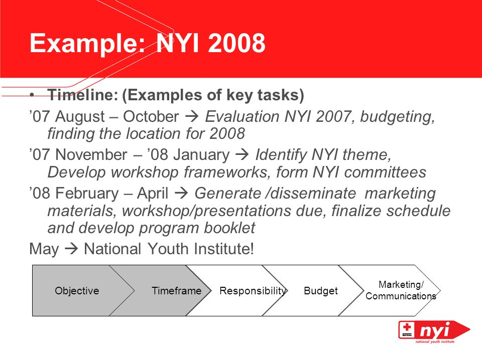 Example: NYI 2008 Timeline: (Examples of key tasks) 07 August – October Evaluation NYI 2007, budgeting, finding the location for 2008 07 November – 08 January Identify NYI theme, Develop workshop frameworks, form NYI committees 08 February – April Generate /disseminate marketing materials, workshop/presentations due, finalize schedule and develop program booklet May National Youth Institute.