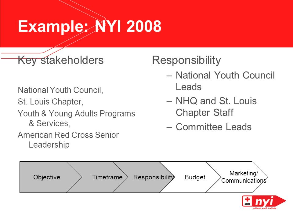 Example: NYI 2008 Key stakeholders National Youth Council, St.