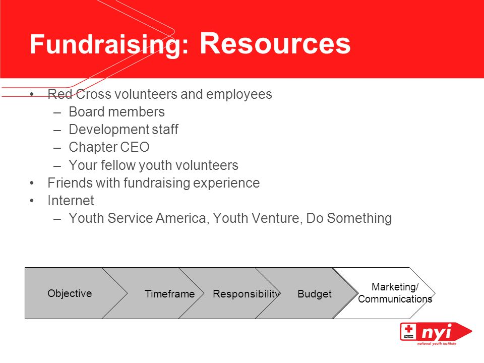 Fundraising: Resources Red Cross volunteers and employees –Board members –Development staff –Chapter CEO –Your fellow youth volunteers Friends with fundraising experience Internet –Youth Service America, Youth Venture, Do Something Objective Timeframe Responsibility Budget Marketing/ Communications