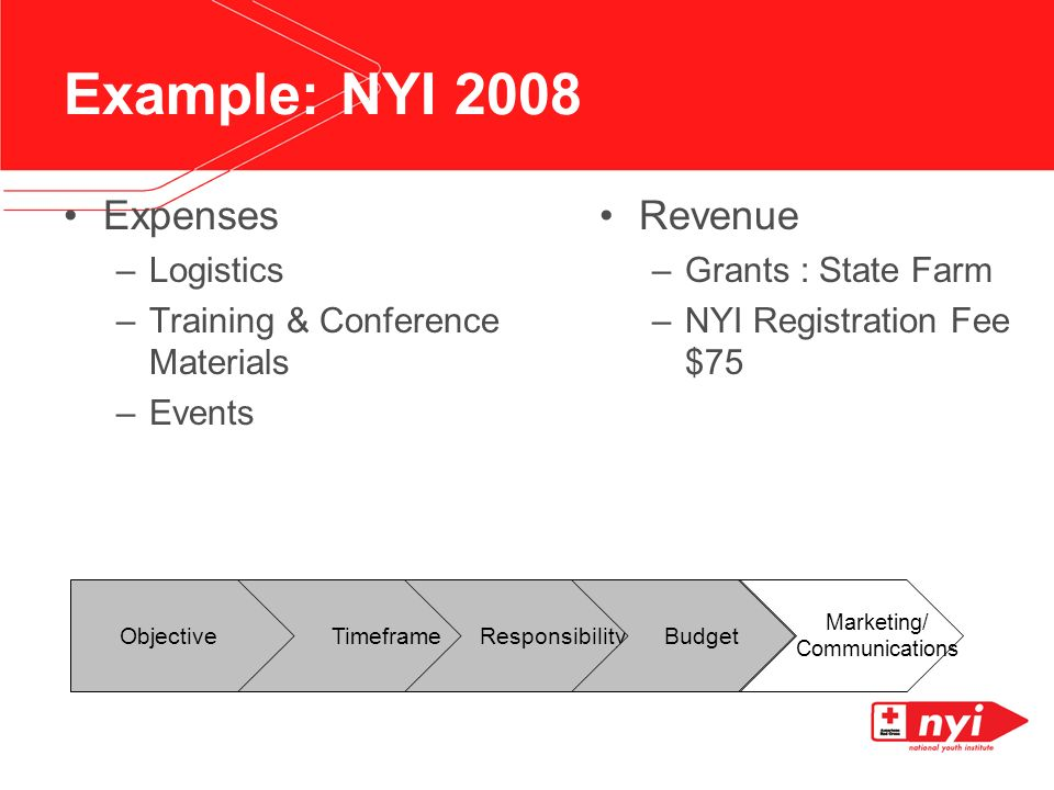 Example: NYI 2008 Expenses –Logistics –Training & Conference Materials –Events Revenue –Grants : State Farm –NYI Registration Fee $75 Objective Timeframe Responsibility Budget Marketing/ Communications