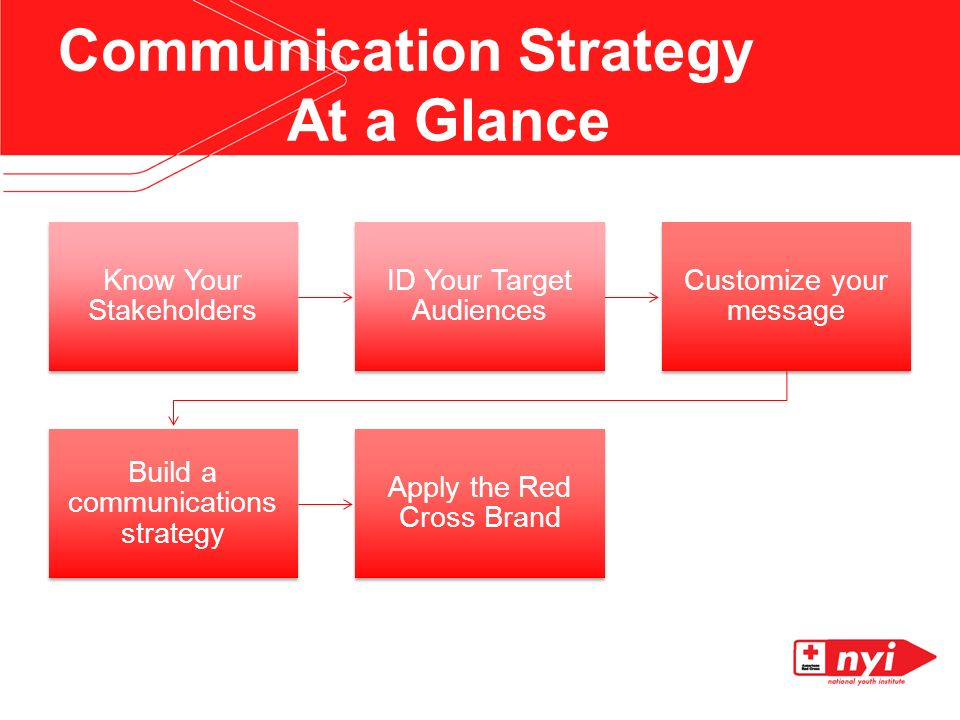 Communication Strategy At a Glance Know Your Stakeholders ID Your Target Audiences Customize your message Build a communications strategy Apply the Red Cross Brand