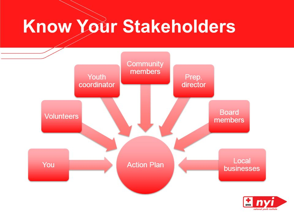 Know Your Stakeholders Action Plan YouVolunteers Youth coordinator Community members Prep.