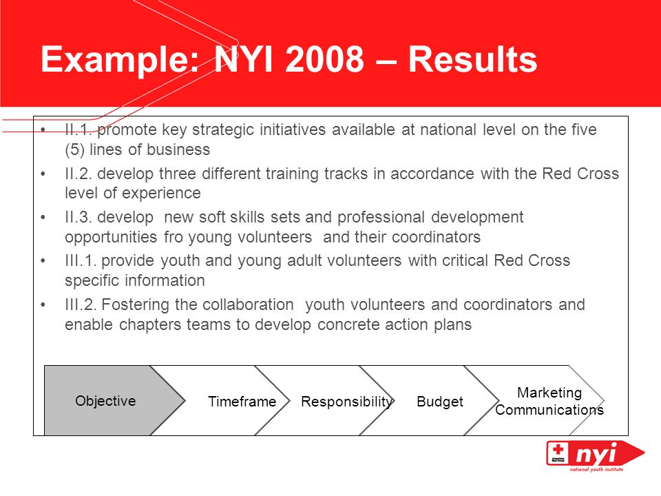 Example: NYI 2008 – Results II.1.