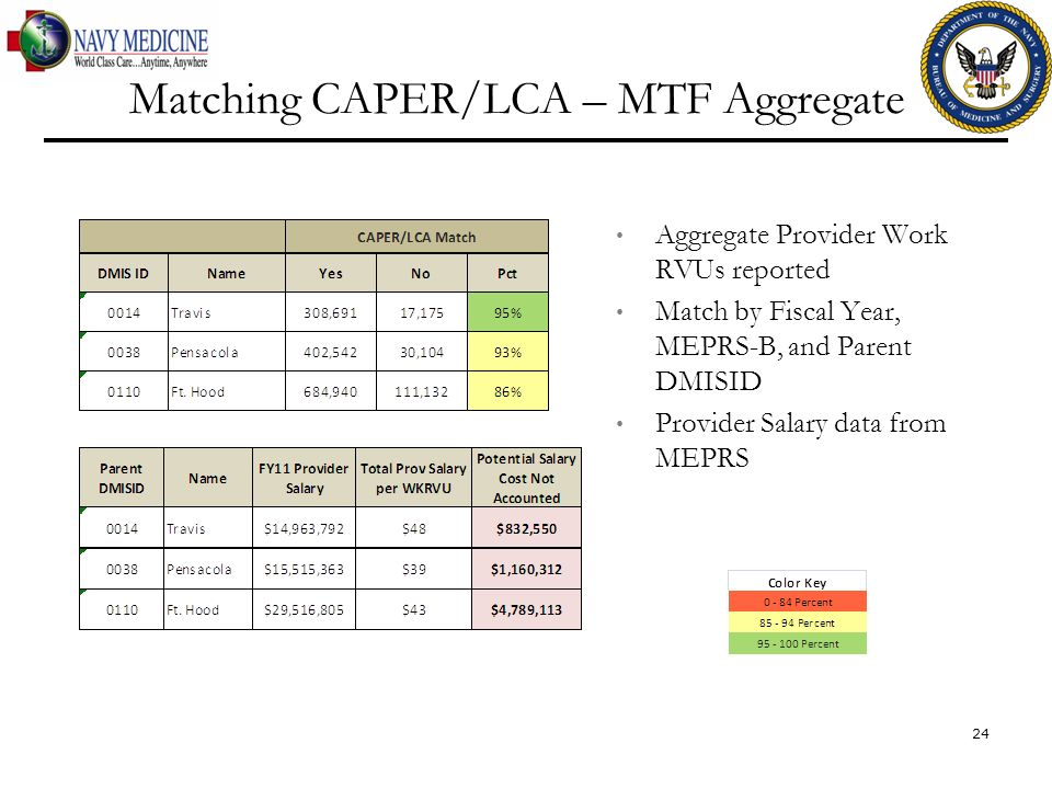 Aggregate Provider Work RVUs reported Match by Fiscal Year, MEPRS-B, and Parent DMISID Provider Salary data from MEPRS Matching CAPER/LCA – MTF Aggreg