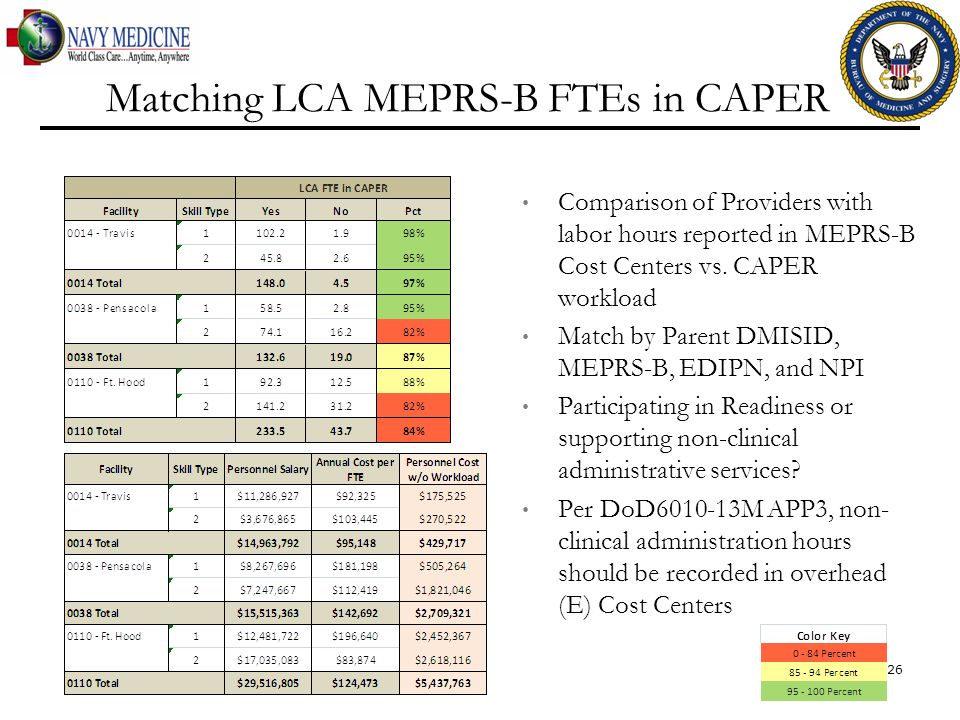 Comparison of Providers with labor hours reported in MEPRS-B Cost Centers vs. CAPER workload Match by Parent DMISID, MEPRS-B, EDIPN, and NPI Participa