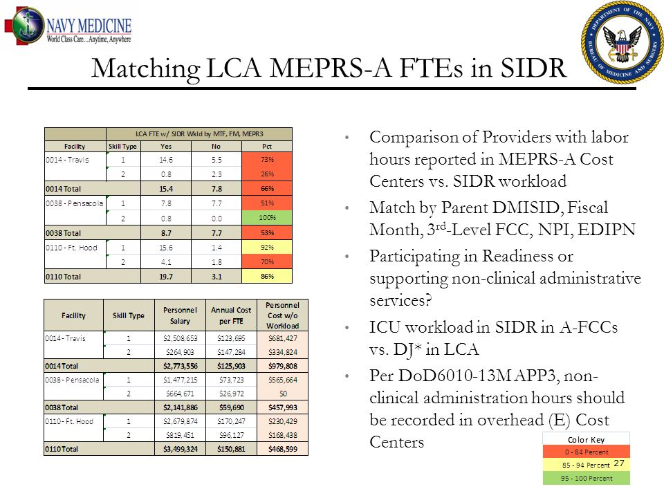Matching LCA MEPRS-A FTEs in SIDR Comparison of Providers with labor hours reported in MEPRS-A Cost Centers vs. SIDR workload Match by Parent DMISID,