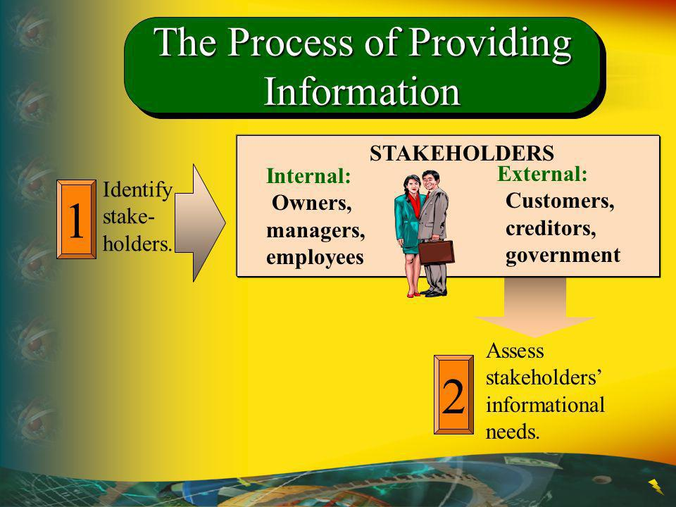 2 Assess stakeholders informational needs. The Process of Providing Information STAKEHOLDERS Internal: Owners, managers, employees External: Customers