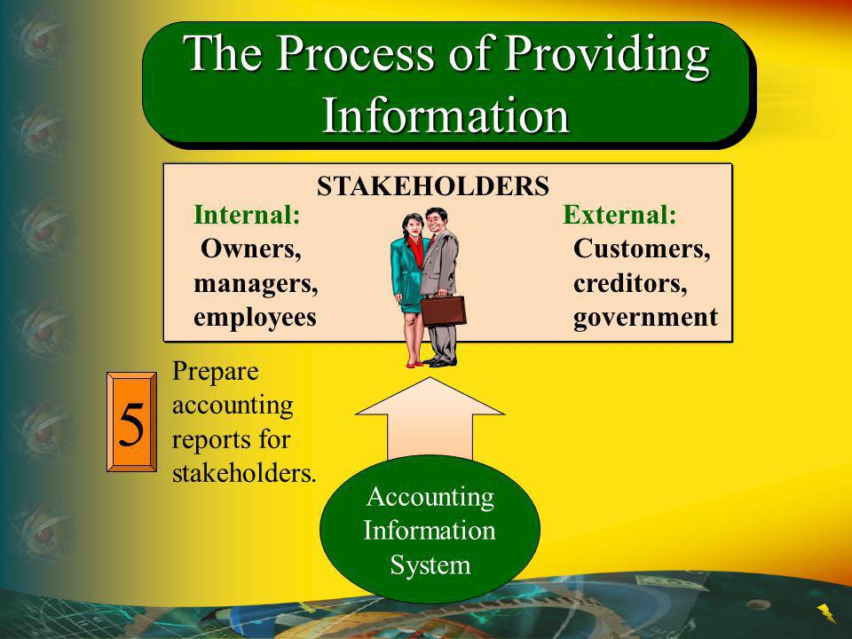 5 Prepare accounting reports for stakeholders. STAKEHOLDERS Internal: Owners, managers, employees External: Customers, creditors, government Accountin